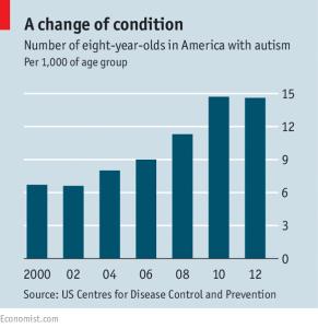 AutismIncidence2000to2012