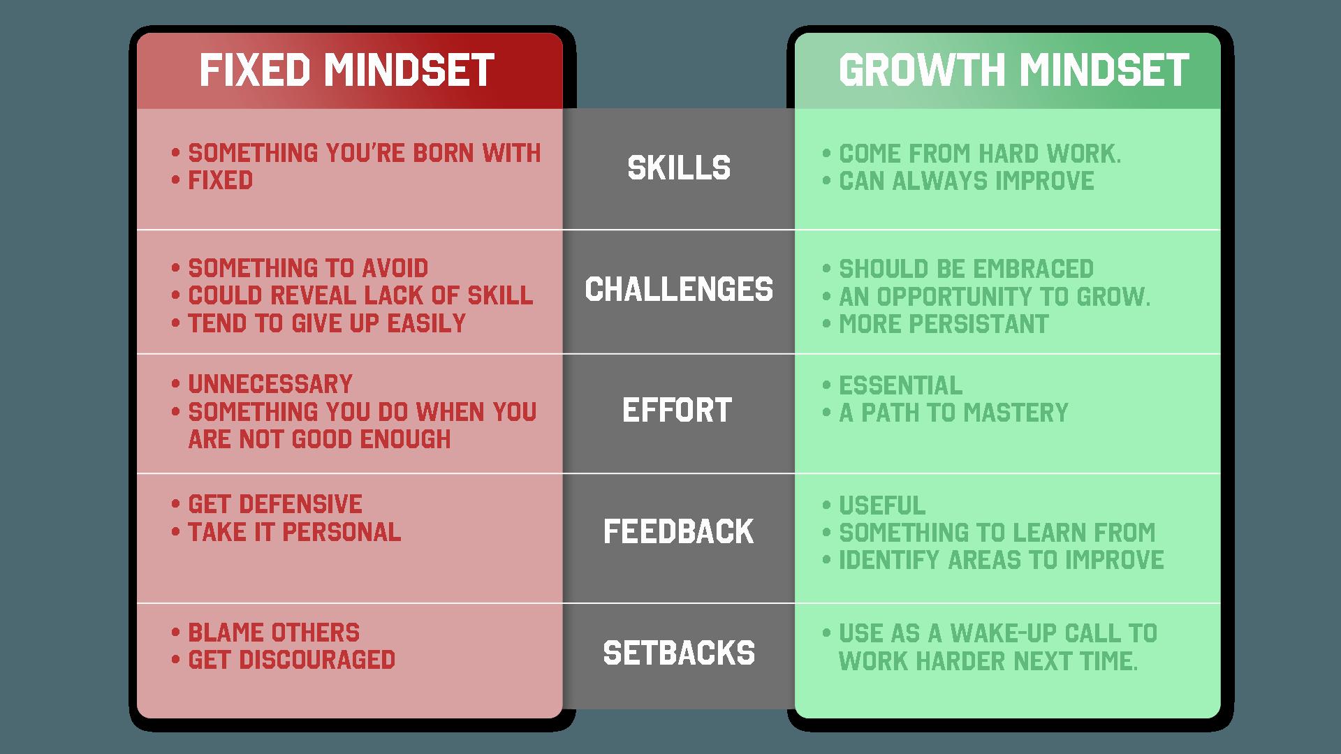 GrowthMindsetModel