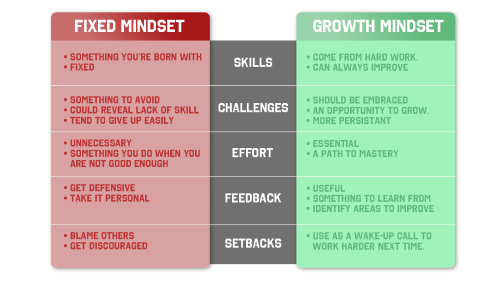 GrowthMindsetModel