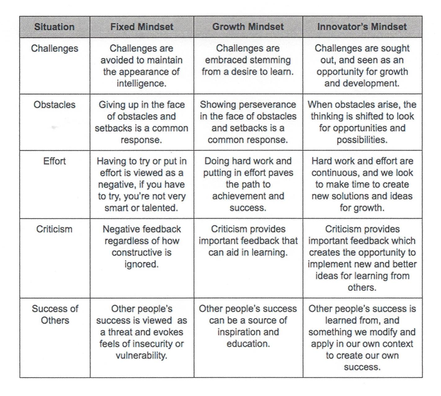 GrowthMinsetCourosModel
