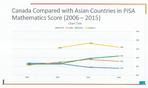 Act Scores Paint Troubling Picture For >> Pisa Test Rankings Educhatter