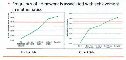 PISA Test Rankings | Educhatter